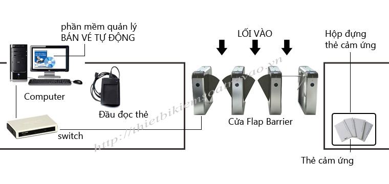 he-thong-ban-ve-tu-dong